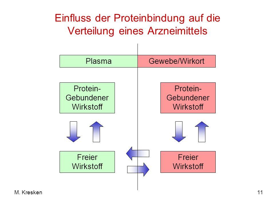 11M. Kresken Einfluss der Proteinbindung auf die Verteilung eines Arzneimittels Plasma Protein- Gebundener Wirkstoff Gewebe/Wirkort Protein- Gebundene