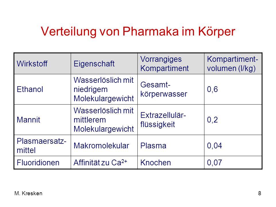 8M. Kresken Verteilung von Pharmaka im Körper WirkstoffEigenschaft Vorrangiges Kompartiment Kompartiment- volumen (l/kg) Ethanol Wasserlöslich mit nie
