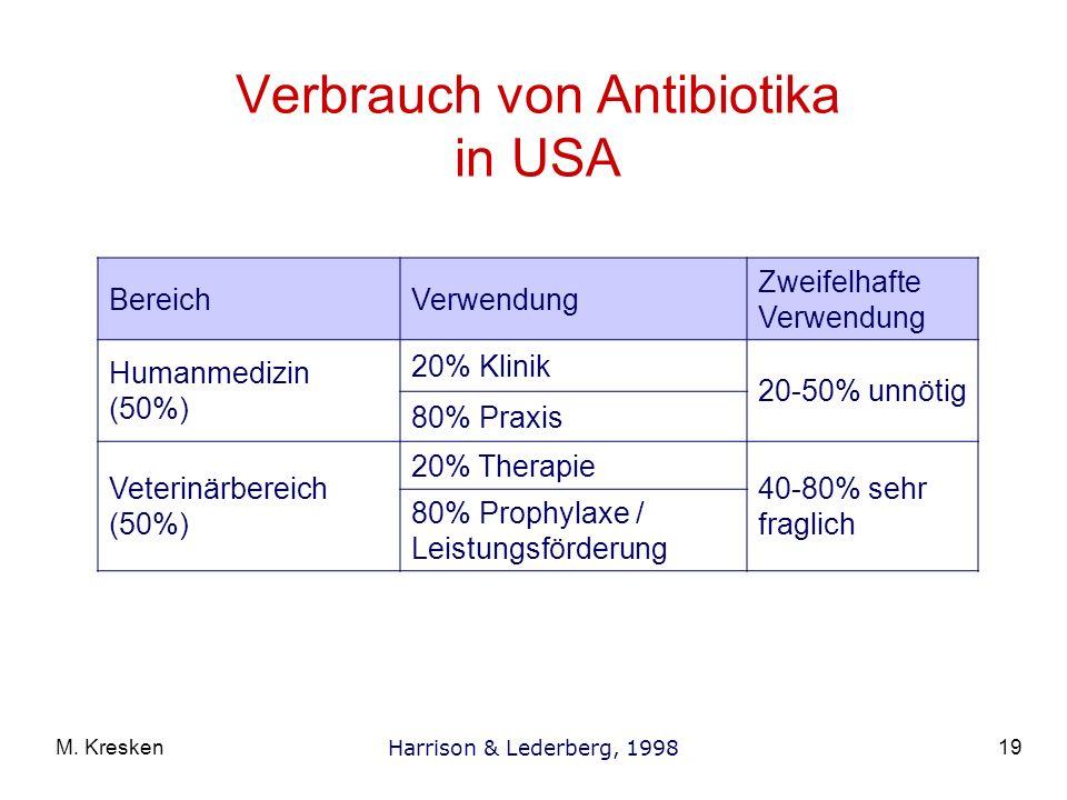 19M. Kresken Verbrauch von Antibiotika in USA BereichVerwendung Zweifelhafte Verwendung Humanmedizin (50%) 20% Klinik 20-50% unnötig 80% Praxis Veteri