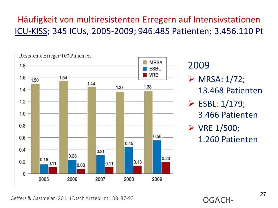 27 Häufigkeit von multiresistenten Erregern auf Intensivstationen ICU-KISS; 345 ICUs, 2005-2009; 946.485 Patienten; 3.456.110 Pt 2009 MRSA: 1/72; 13.4