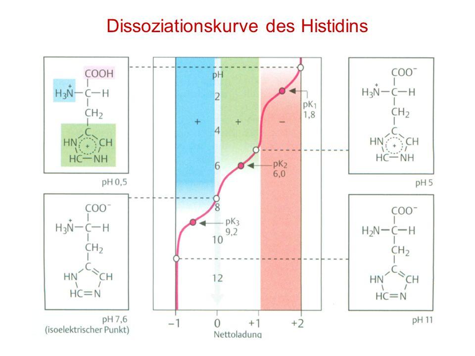Dissoziationskurve des Histidins