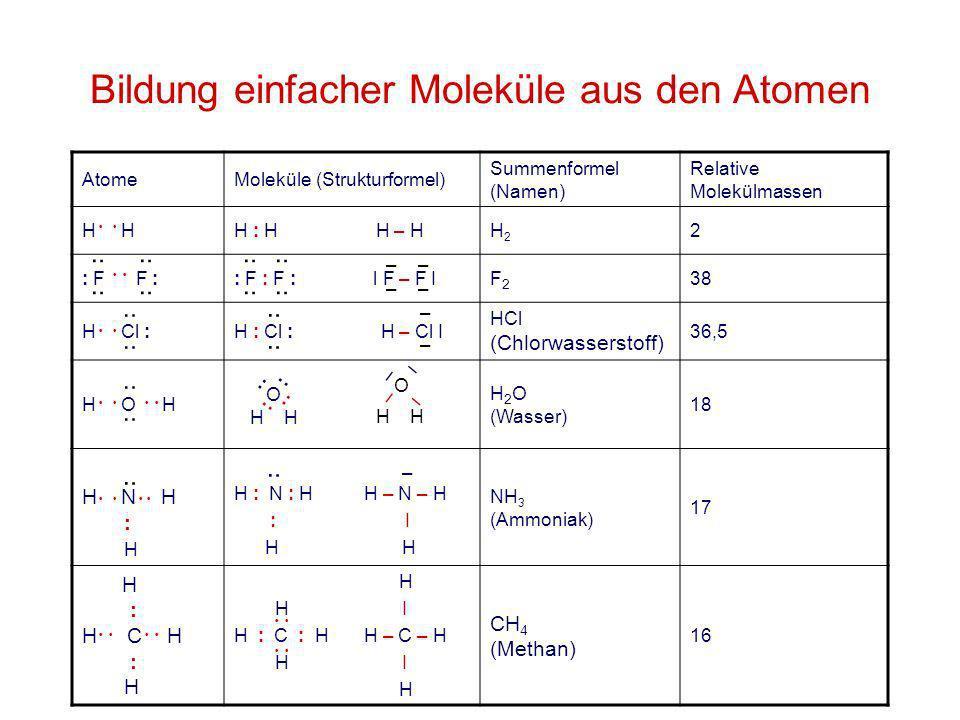 Bildung einfacher Moleküle aus den Atomen AtomeMoleküle (Strukturformel) Summenformel (Namen) Relative Molekülmassen H H : H H – HH2H2 2 : F F :: F :