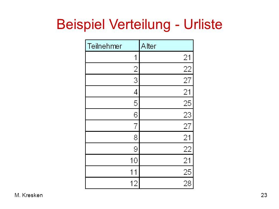 23M. Kresken Beispiel Verteilung - Urliste