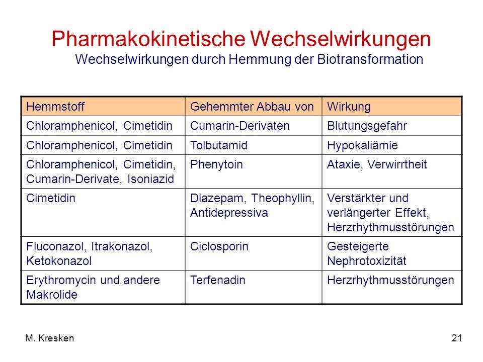 21M. Kresken Pharmakokinetische Wechselwirkungen Wechselwirkungen durch Hemmung der Biotransformation HemmstoffGehemmter Abbau vonWirkung Chlorampheni
