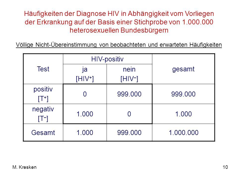 10M. Kresken Häufigkeiten der Diagnose HIV in Abhängigkeit vom Vorliegen der Erkrankung auf der Basis einer Stichprobe von 1.000.000 heterosexuellen B