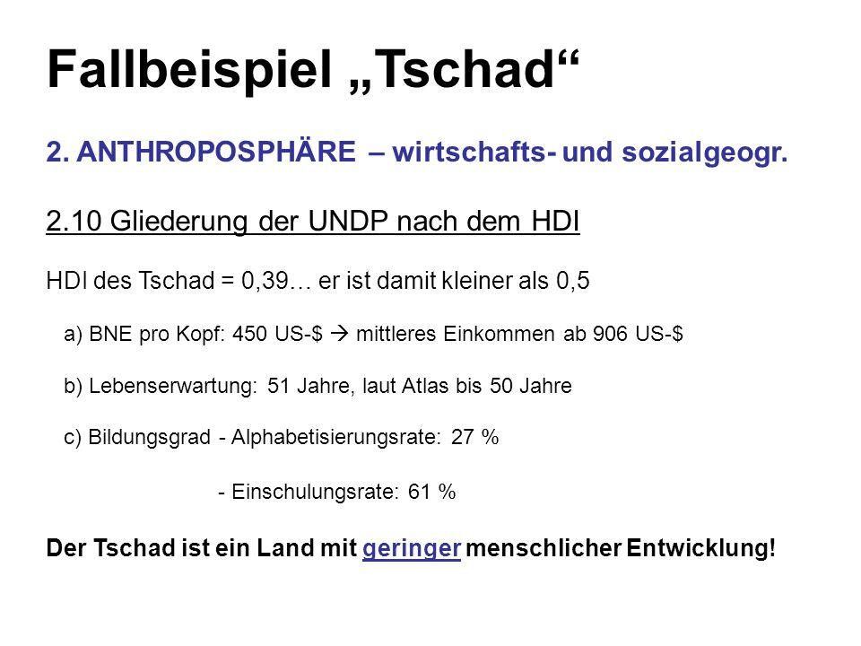 Fallbeispiel Tschad 2. ANTHROPOSPHÄRE – wirtschafts- und sozialgeogr. 2.10 Gliederung der UNDP nach dem HDI HDI des Tschad = 0,39… er ist damit kleine