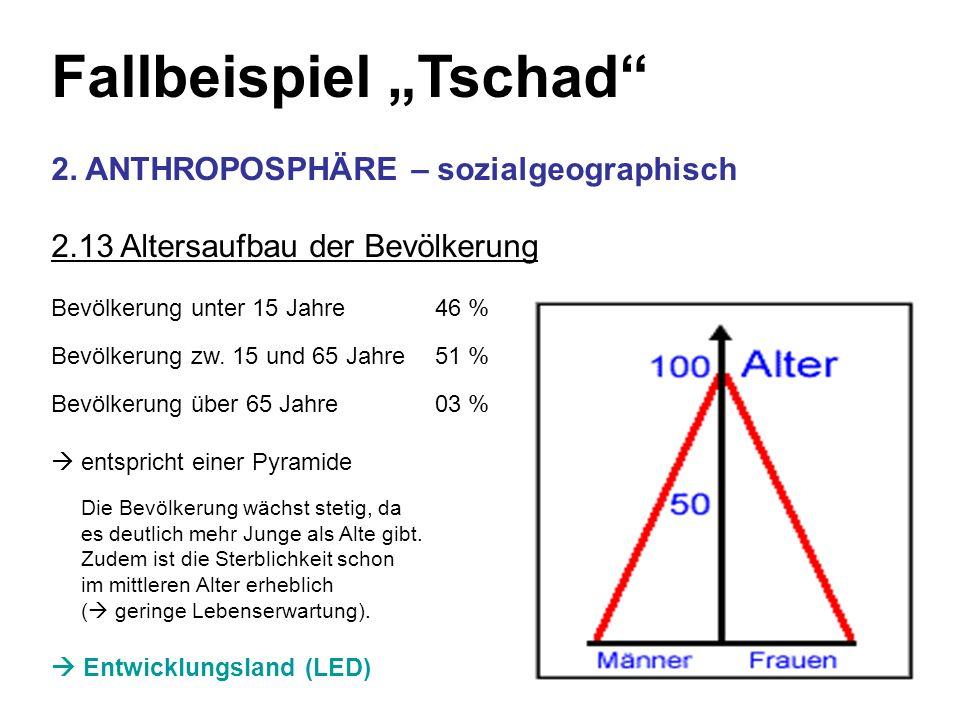 Fallbeispiel Tschad 2. ANTHROPOSPHÄRE – sozialgeographisch 2.13 Altersaufbau der Bevölkerung Bevölkerung unter 15 Jahre 46 % Bevölkerung zw. 15 und 65