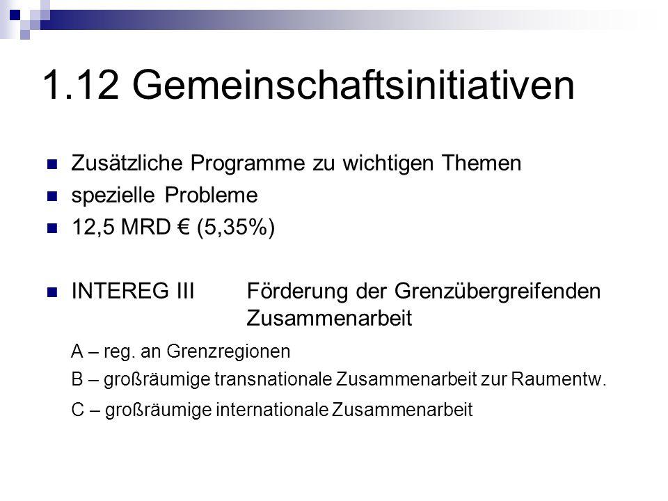 1.12 Gemeinschaftsinitiativen Zusätzliche Programme zu wichtigen Themen spezielle Probleme 12,5 MRD (5,35%) INTEREG III Förderung der Grenzübergreifen