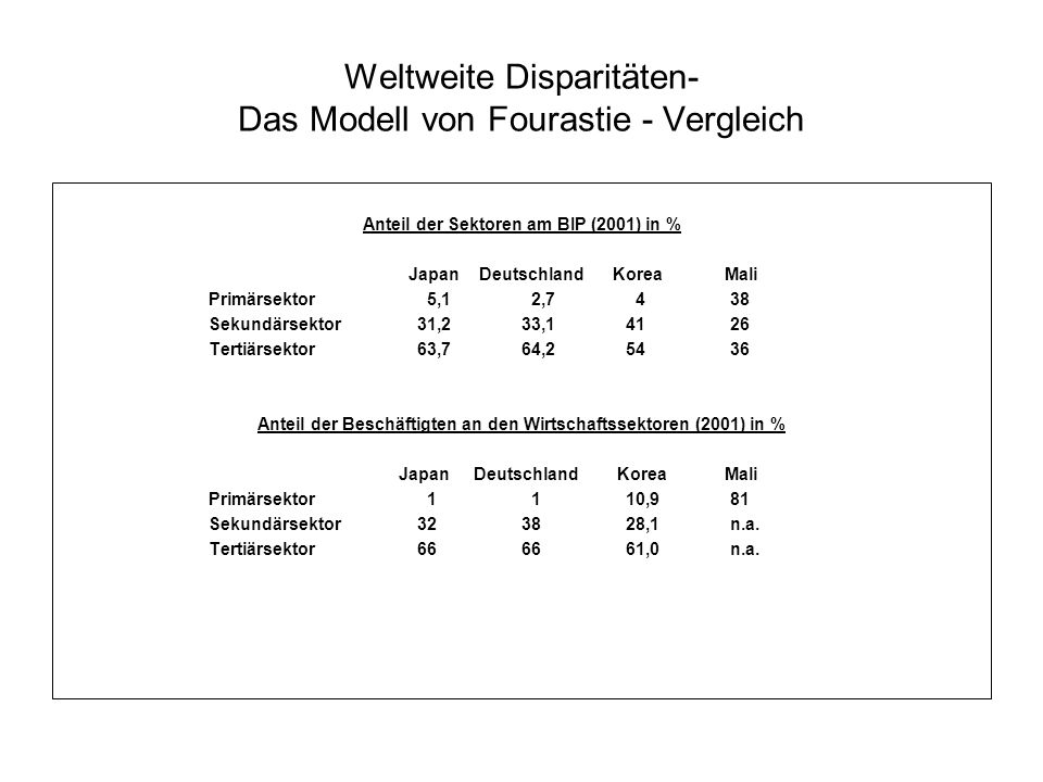Weltweite Disparitäten- Das Modell von Fourastie - Vergleich Anteil der Sektoren am BIP (2001) in % Japan Deutschland Korea Mali Primärsektor 5,1 2,7 438 Sekundärsektor31,233,14126 Tertiärsektor63,764,25436 Anteil der Beschäftigten an den Wirtschaftssektoren (2001) in % Japan Deutschland Korea Mali Primärsektor 1 110,981 Sekundärsektor323828,1n.a.