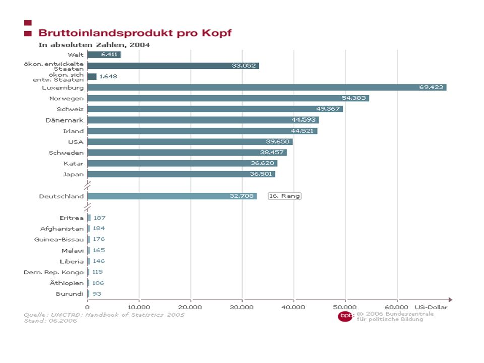 Weltweite Disparitäten (Indikatoren) Pro-Kopf-Einkommen: (PKE) Häufig benutzter statistischer Mittelwert zur Kennzeichnung des Entwicklungsstandes eines Landes, der sich aus der Division des BIP durch die Bevölkerungszahl ergibt.