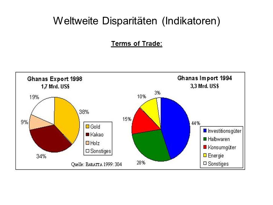 Weltweite Disparitäten (Indikatoren) Terms of Trade: