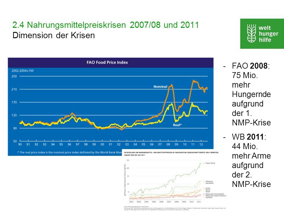 2.4 Nahrungsmittelpreiskrisen 2007/08 und 2011 Dimension der Krisen -FAO 2008: 75 Mio. mehr Hungernde aufgrund der 1. NMP-Krise -WB 2011: 44 Mio. mehr