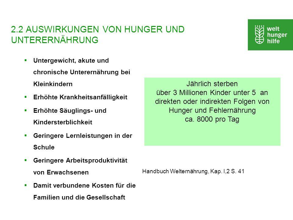2.2 AUSWIRKUNGEN VON HUNGER UND UNTERERNÄHRUNG Untergewicht, akute und chronische Unterernährung bei Kleinkindern Erhöhte Krankheitsanfälligkeit Erhöh