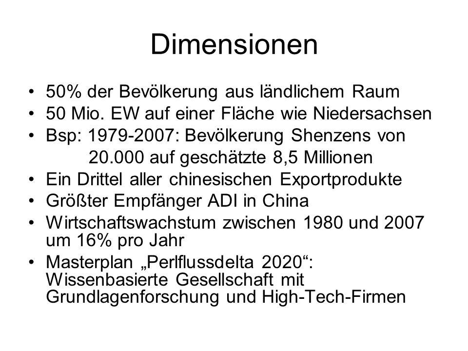 Dimensionen 50% der Bevölkerung aus ländlichem Raum 50 Mio. EW auf einer Fläche wie Niedersachsen Bsp: 1979-2007: Bevölkerung Shenzens von 20.000 auf
