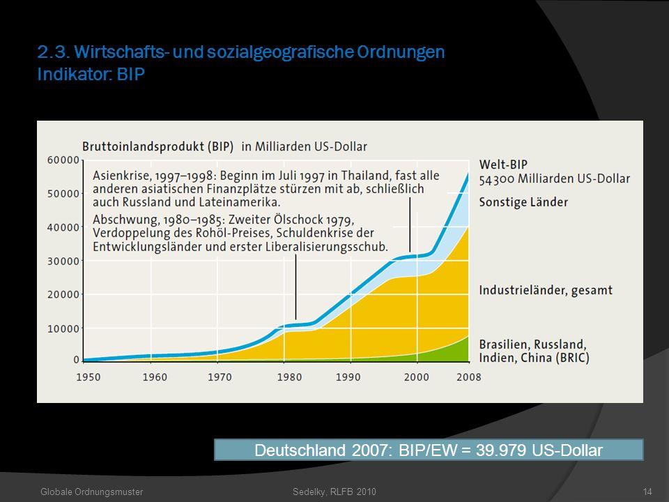 2.3. Wirtschafts- und sozialgeografische Ordnungen Indikator: BIP Globale OrdnungsmusterSedelky, RLFB 201014 Deutschland 2007: BIP/EW = 39.979 US-Doll