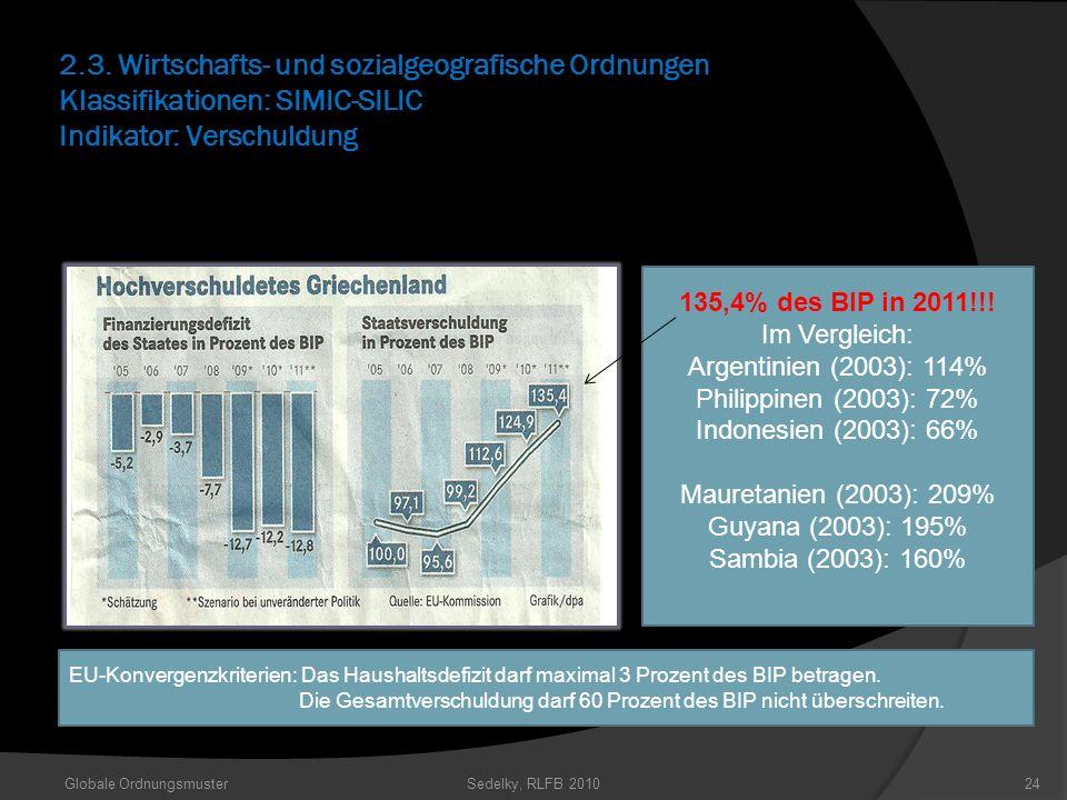 2.3. Wirtschafts- und sozialgeografische Ordnungen Klassifikationen: SIMIC-SILIC Indikator: Verschuldung Globale OrdnungsmusterSedelky, RLFB 201024 13
