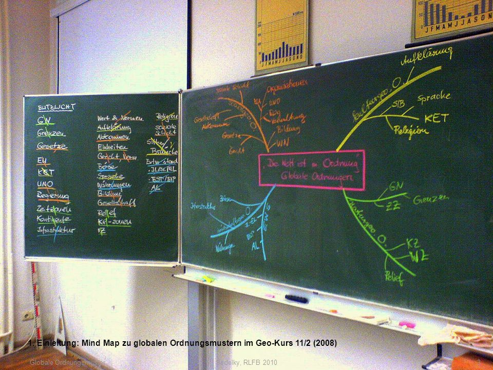 3 1. Einleitung: Mind Map zu globalen Ordnungsmustern im Geo-Kurs 11/2 (2008) Globale Ordnungsmuster
