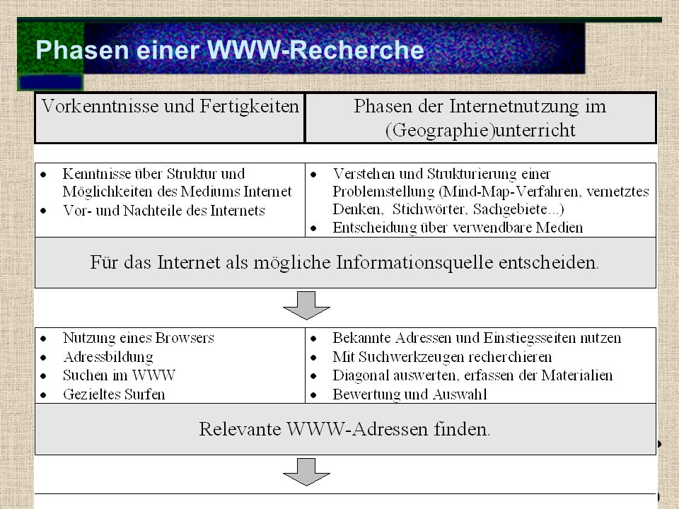 Phasen einer WWW-Recherche F. Indrischek 09/2000