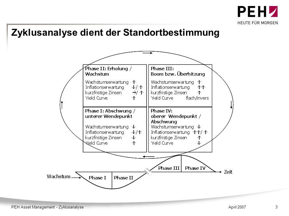 April 2007PEH Asset Management - Zyklusanalyse3 Zyklusanalyse dient der Standortbestimmung