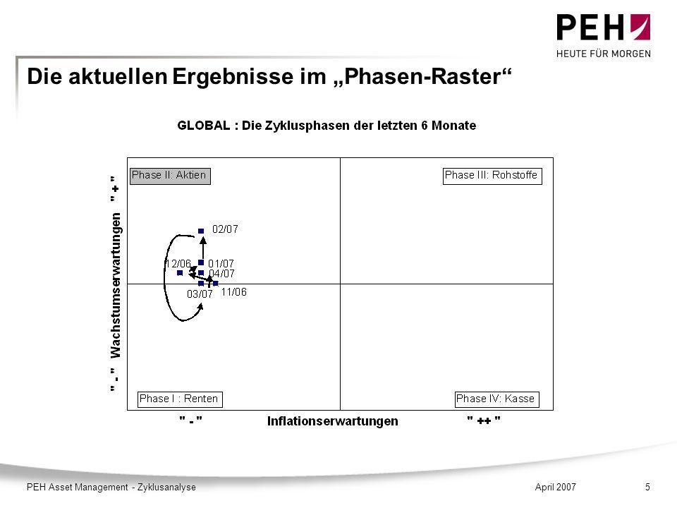 April 2007PEH Asset Management - Zyklusanalyse5 Die aktuellen Ergebnisse im Phasen-Raster