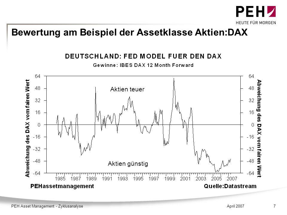 April 2007PEH Asset Management - Zyklusanalyse7 Bewertung am Beispiel der Assetklasse Aktien:DAX Aktien günstig Aktien teuer