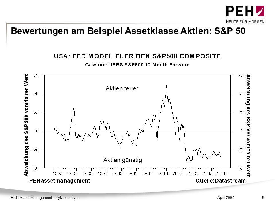 April 2007PEH Asset Management - Zyklusanalyse8 Bewertungen am Beispiel Assetklasse Aktien: S&P 50 Aktien teuer Aktien günstig