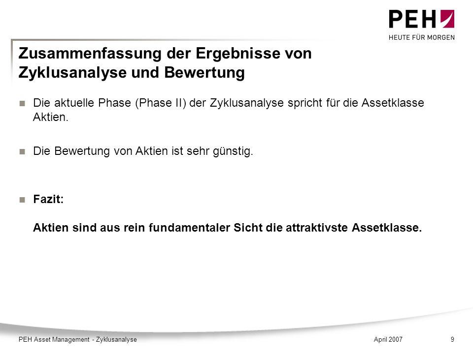 April 2007PEH Asset Management - Zyklusanalyse9 Zusammenfassung der Ergebnisse von Zyklusanalyse und Bewertung Die aktuelle Phase (Phase II) der Zyklu