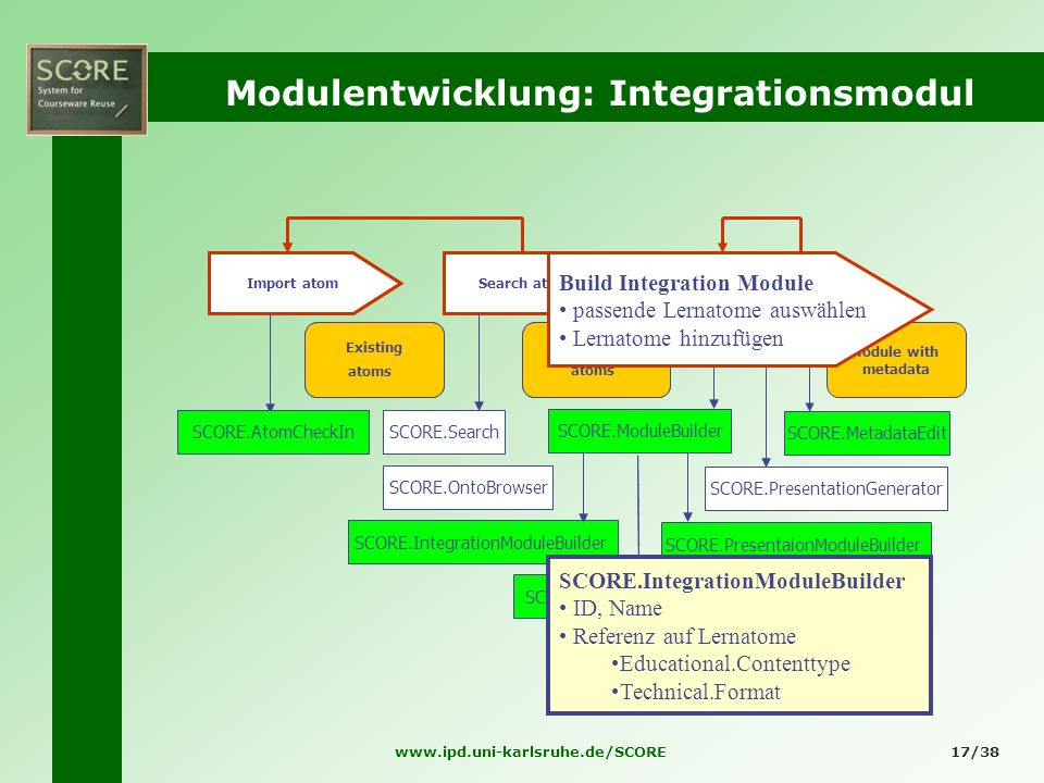 www.ipd.uni-karlsruhe.de/SCORE17/38 Modulentwicklung: Integrationsmodul Existing atoms Search atoms Suitable atoms Module with metadata Import atom Mo