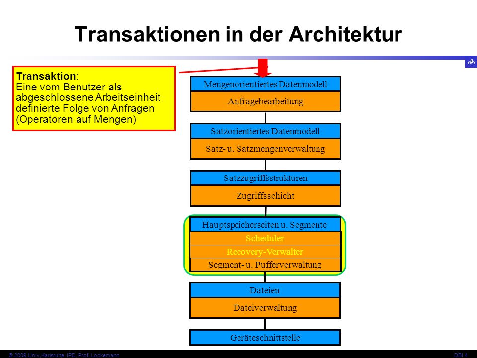 13 © 2009 Univ,Karlsruhe, IPD, Prof.LockemannDBI 4 Transaktionale Architektur d.