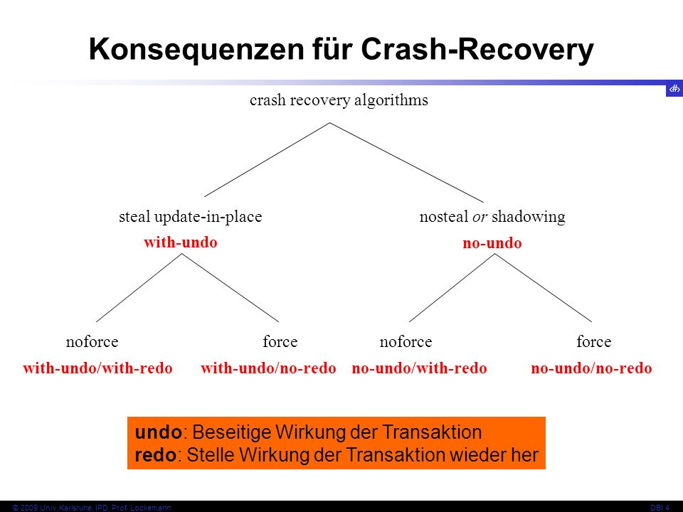 20 © 2009 Univ,Karlsruhe, IPD, Prof. LockemannDBI 4 crash recovery algorithms steal update-in-placenosteal or shadowing noforceforce with-undo no-undo