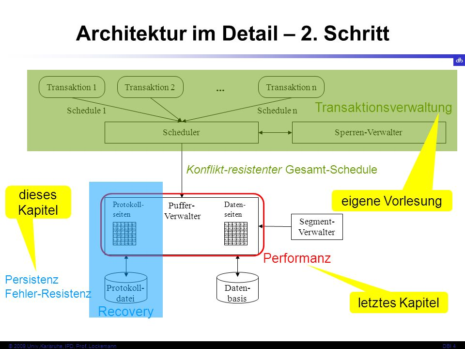4 © 2009 Univ,Karlsruhe, IPD, Prof. LockemannDBI 4 Kapitel 4.1 Fehlermodell