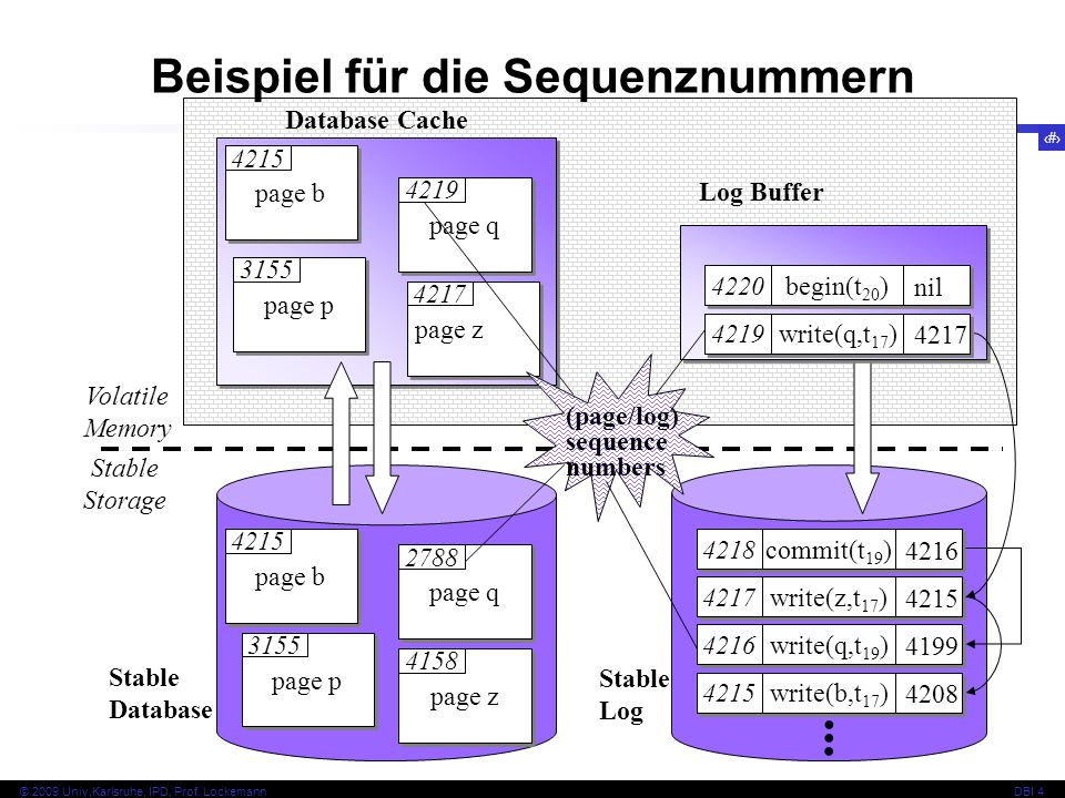 34 © 2009 Univ,Karlsruhe, IPD, Prof. LockemannDBI 4 Database Cache Log Buffer Stable Database Stable Log Volatile Memory Stable Storage page q page p