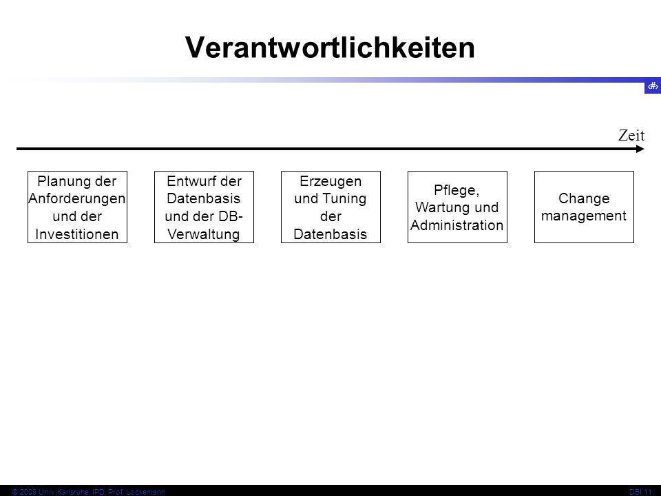 76 © 2009 Univ,Karlsruhe, IPD, Prof. LockemannDBI 11 Verantwortlichkeiten Planung der Anforderungen und der Investitionen Entwurf der Datenbasis und d