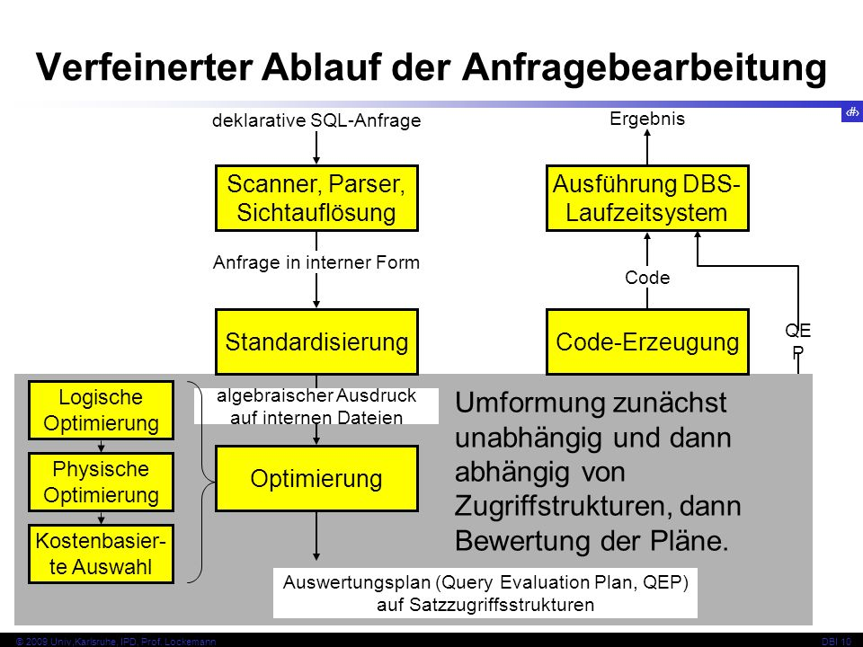 69 © 2009 Univ,Karlsruhe, IPD, Prof.