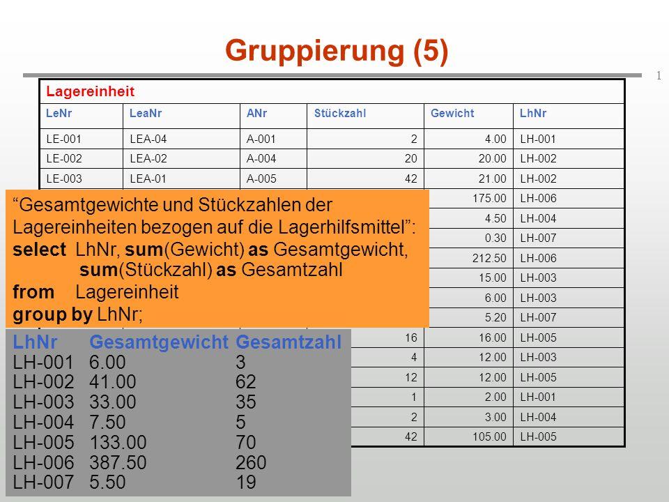 1 Gruppierung (5) LhNrGesamtgewichtGesamtzahl LH-0016.003 LH-00241.0062 LH-00333.0035 LH-0047.505 LH-005133.0070 LH-006387.50260 LH-0075.5019 Gesamtgewichte und Stückzahlen der Lagereinheiten bezogen auf die Lagerhilfsmittel: selectLhNr, sum(Gewicht) as Gesamtgewicht, sum(Stückzahl) as Gesamtzahl fromLagereinheit group by LhNr;