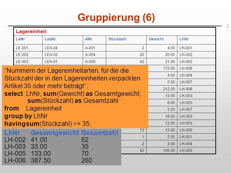 2 Gruppierung (6) LhNrGesamtgewichtGesamtzahl LH-00241.0062 LH-00333.0035 LH-005133.0070 LH-006387.50260 Nummern der Lagereinheitarten, für die die Stückzahl der in den Lagereinheiten verpackten Artikel 35 oder mehr beträgt: selectLhNr, sum(Gewicht) as Gesamtgewicht, sum(Stückzahl) as Gesamtzahl fromLagereinheit group by LhNr havingsum(Stückzahl) >= 35;