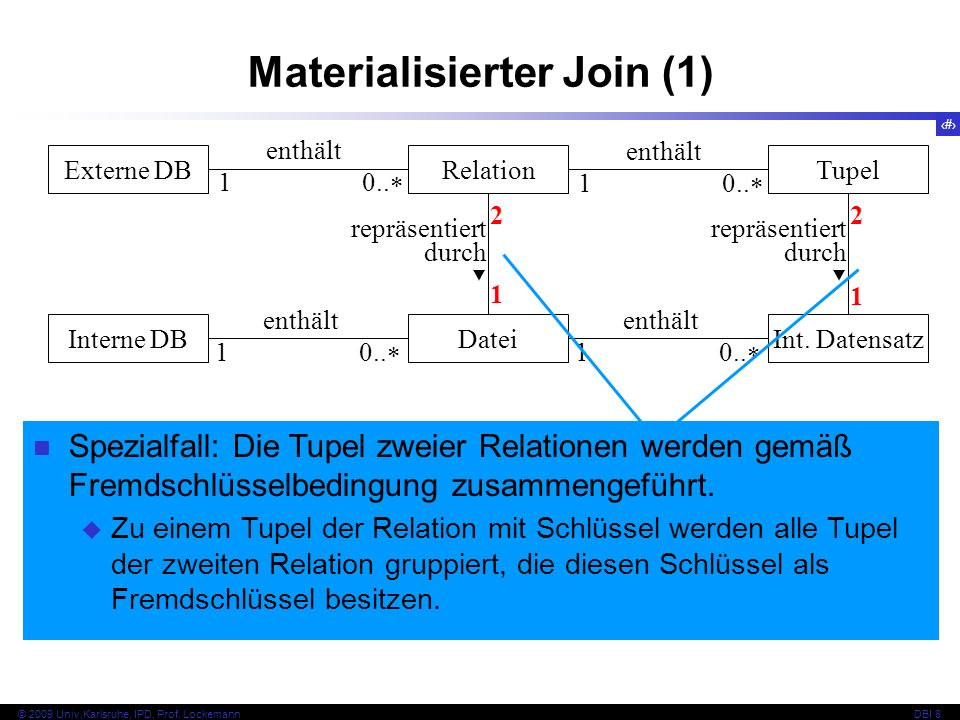33 © 2009 Univ,Karlsruhe, IPD, Prof. LockemannDBI 8 Materialisierter Join (1) Externe DBRelationTupel Interne DBDateiInt. Datensatz repräsentiert durc