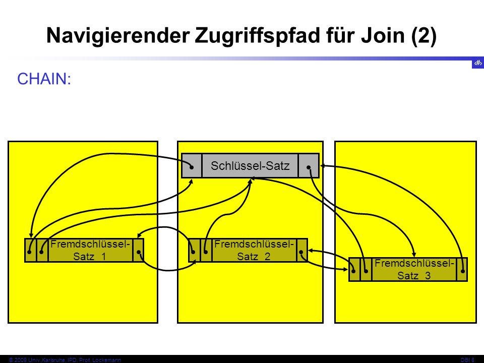 43 © 2009 Univ,Karlsruhe, IPD, Prof. LockemannDBI 8 Navigierender Zugriffspfad für Join (2) Schlüssel-Satz CHAIN: Fremdschlüssel- Satz 1 Fremdschlüsse