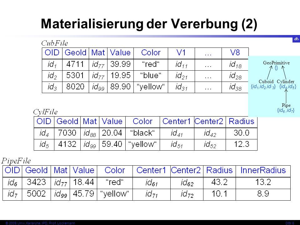 64 © 2009 Univ,Karlsruhe, IPD, Prof. LockemannDBI 8 Materialisierung der Vererbung (2) GeoPrimitive CylinderCuboid Pipe {id 1,id 2,id ´3 } {} {id 4,id