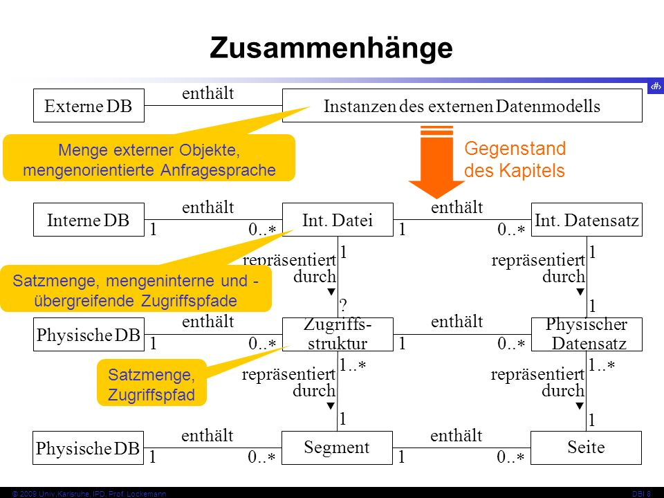 7 © 2009 Univ,Karlsruhe, IPD, Prof. LockemannDBI 8 Zusammenhänge Interne DBInt. DateiInt. Datensatz enthält 0.. 1 enthält 0.. 1 Physische DB Zugriffs-
