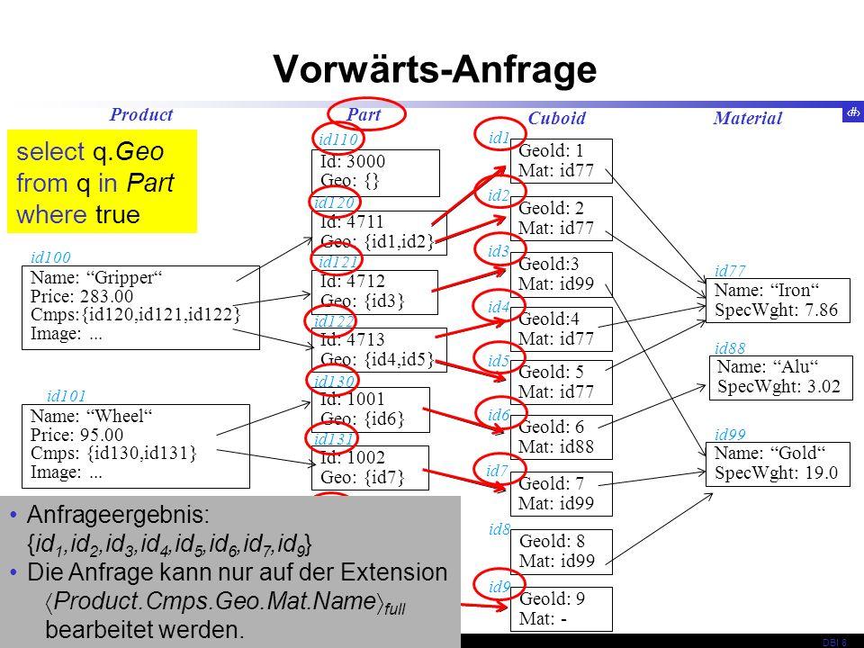 87 © 2009 Univ,Karlsruhe, IPD, Prof. LockemannDBI 8 Vorwärts-Anfrage Geold: 1 Mat: id77 Cuboid Geold: 8 Mat: id99 id8 Geold: 5 Mat: id77 id5 Geold: 7