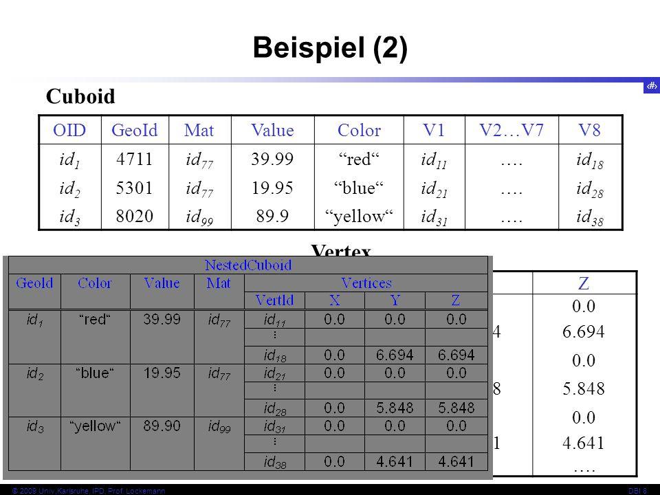 93 © 2009 Univ,Karlsruhe, IPD, Prof. LockemannDBI 8 Beispiel (2) OIDGeoIdMatValueColorV1V2…V7V8 id 1 4711id 77 39.99redid 11 ….id 18 id 2 5301id 77 19