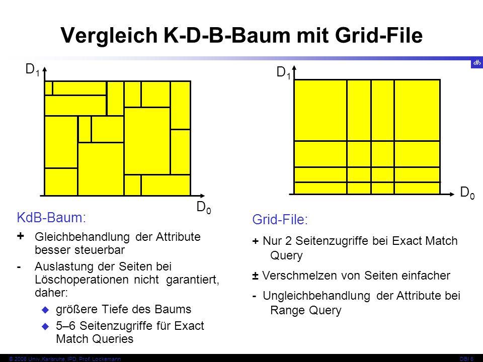 150 © 2008 Univ,Karlsruhe, IPD, Prof. LockemannDBI 6 KdB-Baum: + Gleichbehandlung der Attribute besser steuerbar - Auslastung der Seiten bei Löschoper
