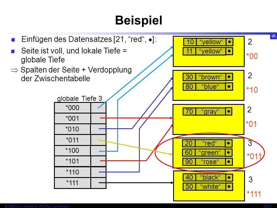 61 © 2008 Univ,Karlsruhe, IPD, Prof.