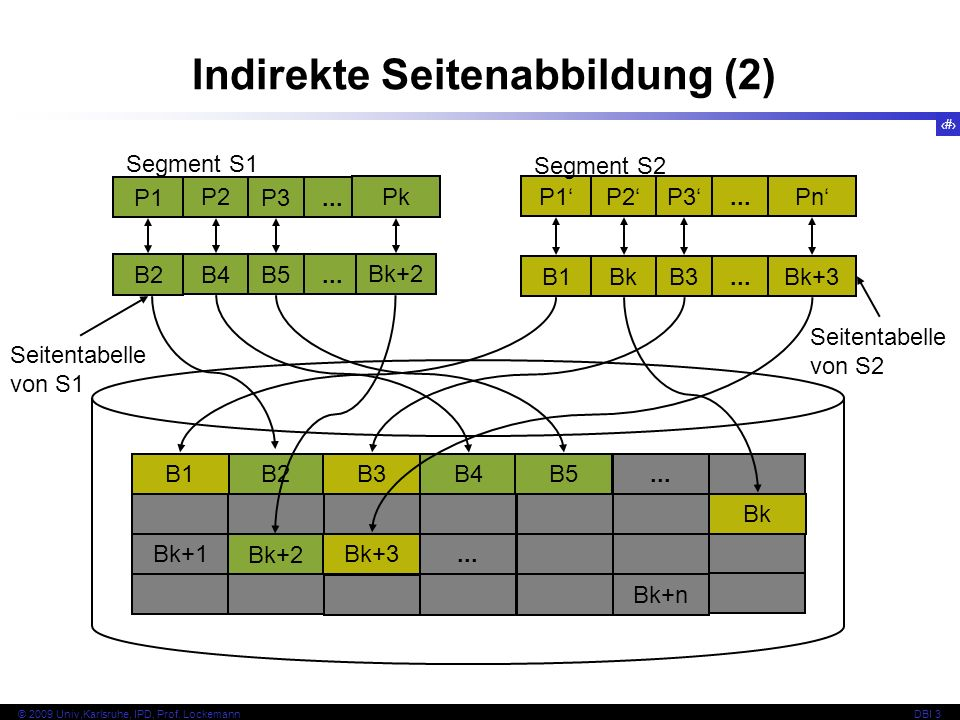 13 © 2009 Univ,Karlsruhe, IPD, Prof. LockemannDBI 3 B2 Bk+2 B3 Bk+3 B4... B5... Bk+n Bk B1 Bk+1 P1 P2 P3... Pk P1 P2 P3...Pn Segment S1 Segment S2 B2