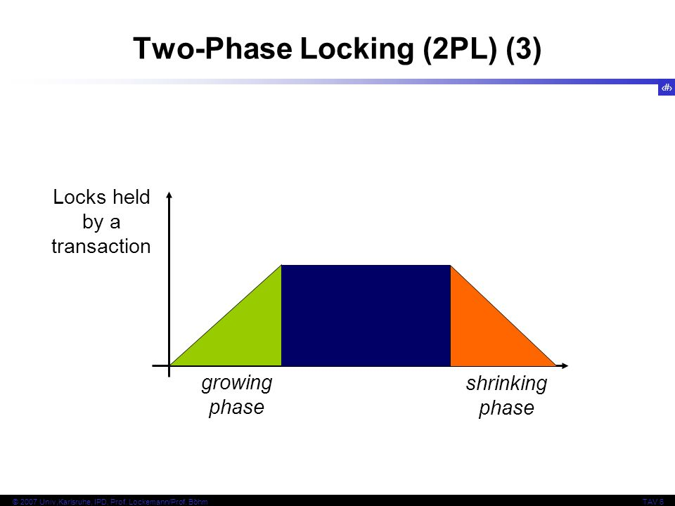 22 © 2007 Univ,Karlsruhe, IPD, Prof. Lockemann/Prof. BöhmTAV 6 Locks held by a transaction growing phase shrinking phase Two-Phase Locking (2PL) (3)