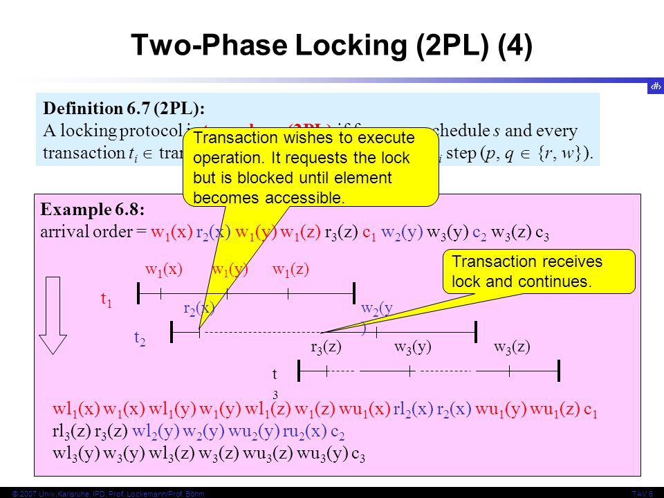 23 © 2007 Univ,Karlsruhe, IPD, Prof. Lockemann/Prof. BöhmTAV 6 Definition 6.7 (2PL): A locking protocol is two-phase (2PL) if for every schedule s and