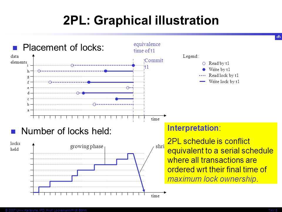 32 © 2007 Univ,Karlsruhe, IPD, Prof. Lockemann/Prof. BöhmTAV 6 2PL: Graphical illustration Placement of locks: Number of locks held: time locks held g