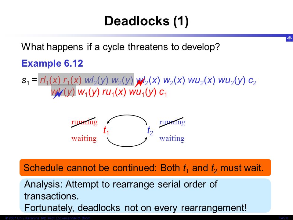 33 © 2007 Univ,Karlsruhe, IPD, Prof. Lockemann/Prof. BöhmTAV 6 Deadlocks (1) What happens if a cycle threatens to develop? Example 6.12 s 1 = rl 1 (x)