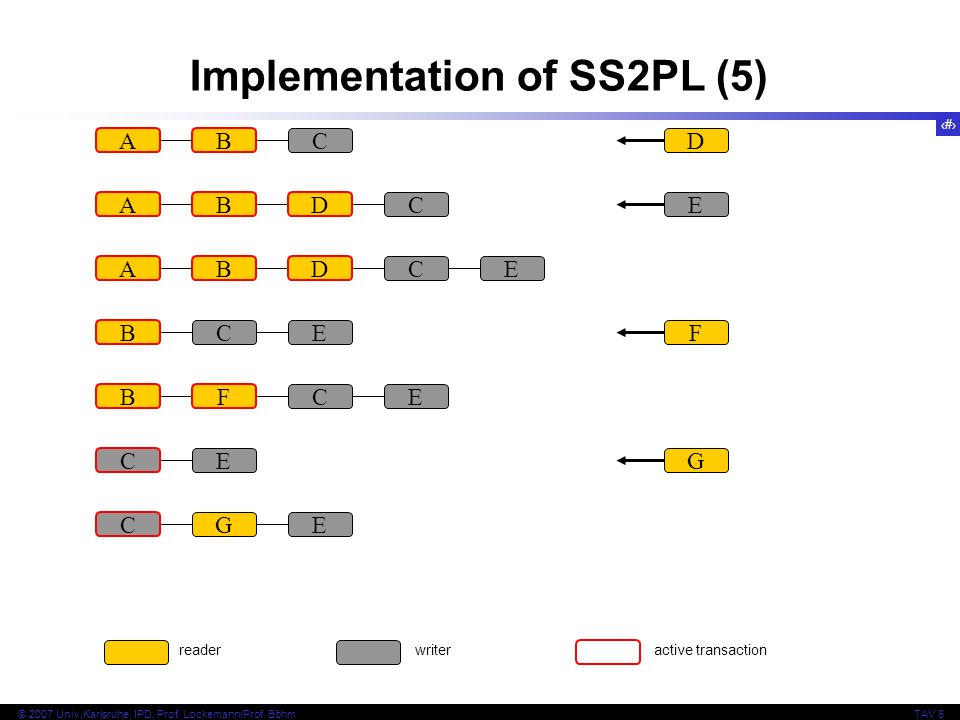 49 © 2007 Univ,Karlsruhe, IPD, Prof. Lockemann/Prof. BöhmTAV 6 Implementation of SS2PL (5) readerwriteractive transaction AB CD AB C D E AB C D E B CE